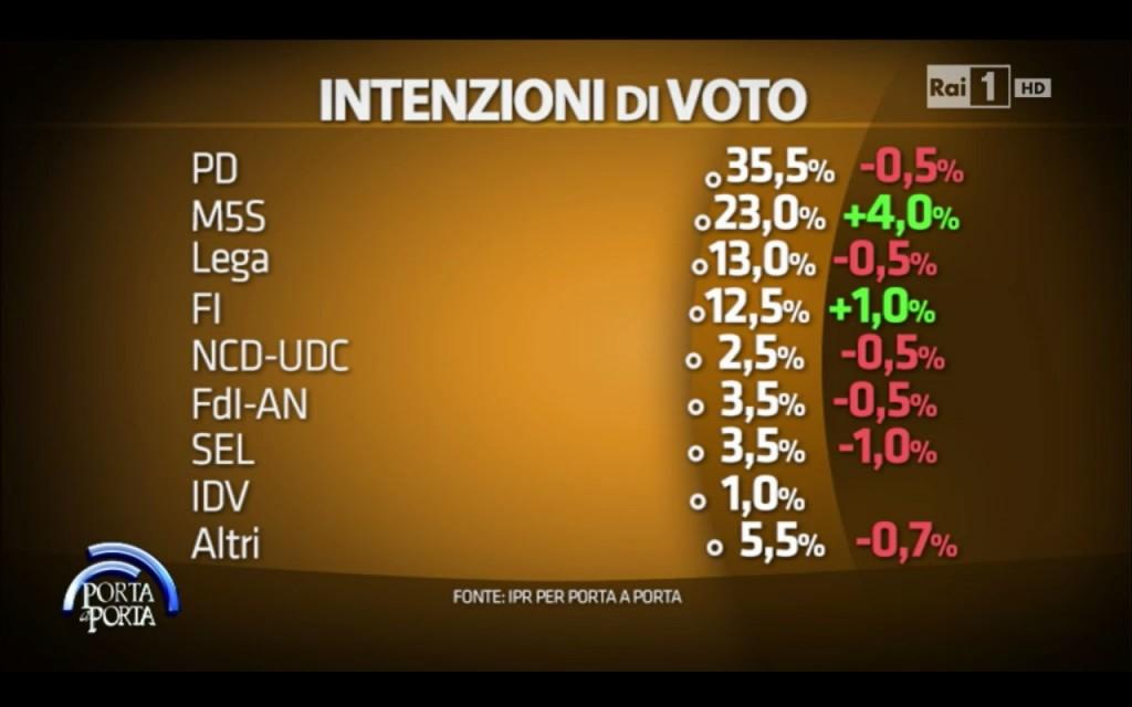 sondaggio IPR: intenzioni di voto per partito con le variazioni