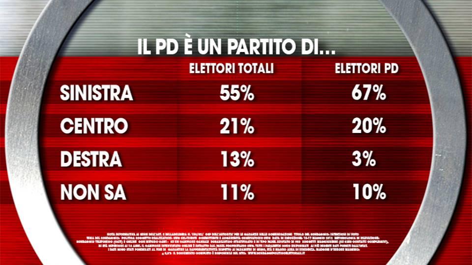 sondaggio ixè PD