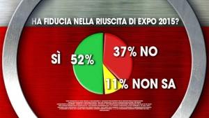 sondaggio ixè expo 1