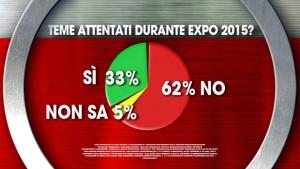 sondaggio ixè expo 2