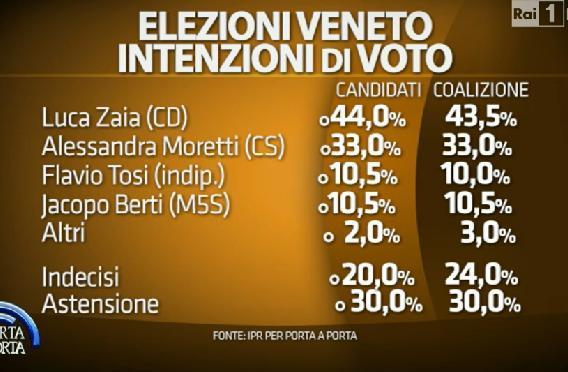 Sondaggi Veneto: elenco delle percentuali di voto dei candidati governatori e delle coalizioni in Veneto per IPR