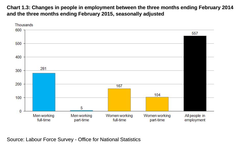 economia inglese: istogrammi che distinguono tra occupazione full time, e par time, uomini e donne