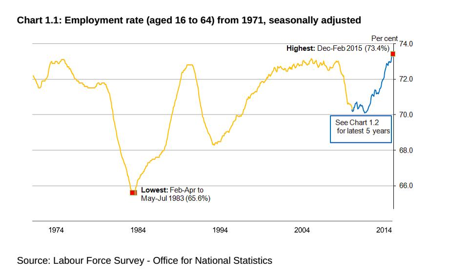 economia inglese: curva che descrive l'andamento delloccupaione negli ultimi 40 anni