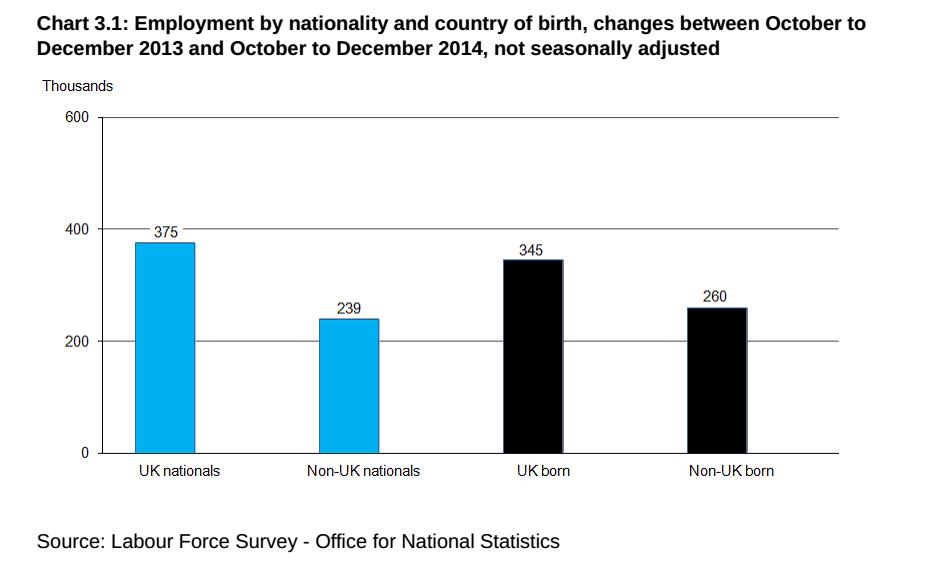 economia inglese: istogrammi che delineano l'aumento di occupazionetr ainglesi e stranieri in UK