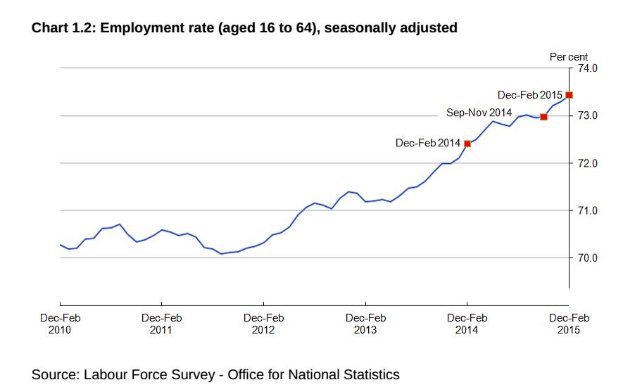 immigrazione in Europa: linea con l'aumento dell'occupazione in Gran Bretagna