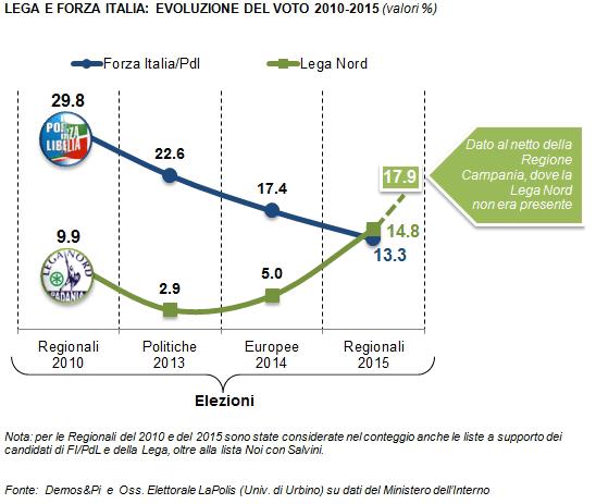 Analisi elettorale Demos: il grafico confronta l'andamento dei trend riguardanti i voti di Forza Italia e Lega Nord dal 2010 al 2015.