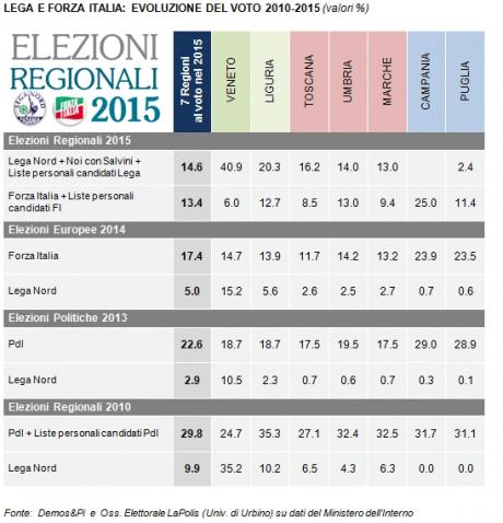 Analisi Elettorale: La tabella confronta i risultati ottenuti alle regionali 2015 dalla Lega Nord e Forza Italia