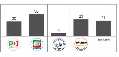 Analisi elettorale Liguria Swg: gli astenuti