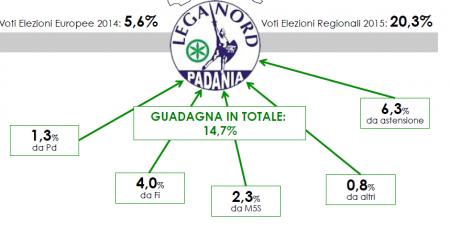Analisi elettorale Liguria: il grafico mostra il boom della Lega Nord