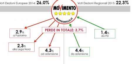Analisi elettorale Liguria: anche il Movimento Cinque Stelle perde consenso
