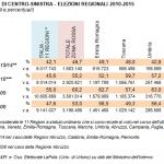 Analisi elezioni regionali: la tabella mostra i numeri di voti e le percentuali del centro-sinistra nelle regioni rosse