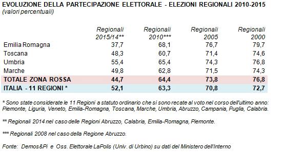 Analisi elezioni regionali (Demos): come è cambiata nelle regioni rosse la partecipazione al voto
