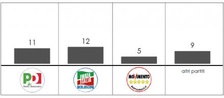 Analisi flussi elettorali Swg in Campania. Il partito più colpito è Forza Italia