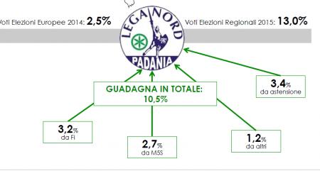 Analisi_Flussi_Elettorali_Swg: La Lega cresce del 10,5% e ruba consensi anche a sinistr