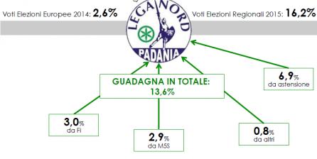 Analisi Flussi Elettorali SWG: in Toscana è boom della Lega. Guadagna il 13,6%