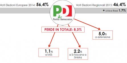 Analisi flussi elettorali SWG: il PD perde l'8,3%.