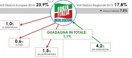 Analisi flussi elettorali SWG Campania: Forza Italia tiene bene grazie alla lista Caldoro