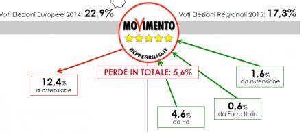 Analisi Flussi elettorali Swg: l'astensionismo colpisce anche il m5s. Perde in totali il 5,6%