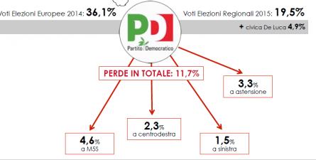 Analisi flussi elettorali SWG Campania: Il Pd perde l'11,7%. Elevato astensionismo