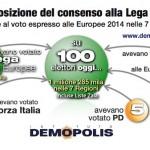 Analisi flussi elettorali: il grafico evidenzia come nasce il consenso della Lega.