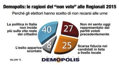 Analisi flussi elettorali Demopolis: il 40% degli astenuti ritiene che la politica non si occupi della vita reale