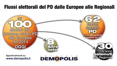 Analisi flussi elettorali: secondo Demopolis il 30% degli elettori Pd si sono astenuti