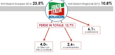 Analisi Flussi elettorali Swg: In Puglia Forza Italia perde il 12,7%