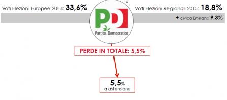 Analisi Flussi elettorali SWG: In Puglia il Pd perde il 5,5%.