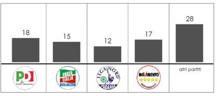 Analisi flussi elettorali Swg: gli astenuti in Umbria colpiscono principalmente i partiti minori