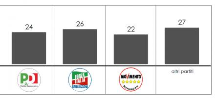 Analisi flussi elettorali Swg: L'astensione in Puglia riguarda il 26% degli elettori di Forza Italia
