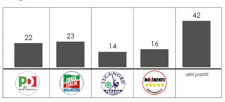 Analisi flussi elettorali SWG: la tabella mostra gli astenuti nella regione Toscana