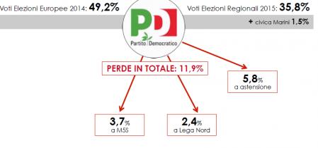 Analisi Flussi Elettorali SWG in Umbria: Il Pd perde l'11,9%