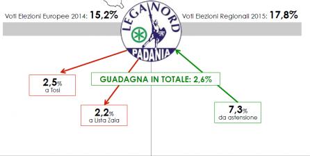 Analisi Flussi elettorali SWG in Veneto: la Lega guadagna il 2,6% ma perde consensi verso la Lista Zaia