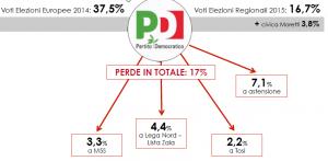Regionali 2015, Analisi flussi elettorali Swg: ovunque cresce l�astensione