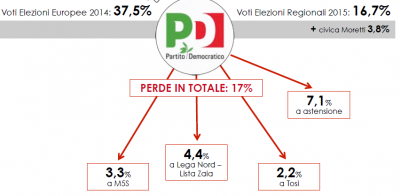 Analisi flussi elettorali Swg. Il grafico mostra come in Veneto, il Pd perda 17%.