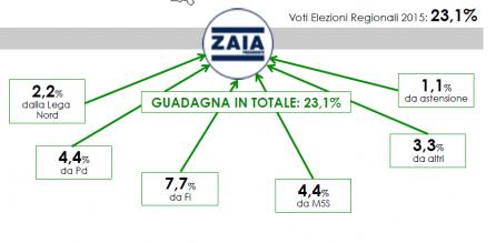 Analisi flussi elettorali SWG Veneto: La Lista Zaia guadagna il 23,1%