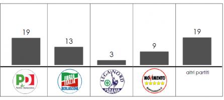 Analisi Flussi elettorali Swg: in veneto 19% degli astenuti sono del Pd