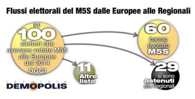 Analisi flussi elettorali: per Demopolis il 29% degli elettori M5S si astenuto