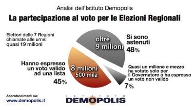 L'Analisi flussi elettorali Demopolis evidenzia come abbiano espresso un voto valido solo il 45% dei cittadini