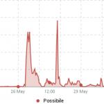 Civati: linea che indica la presenza di #possibile nel web