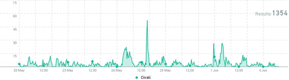 Civati: linea che indica il numero di citazioni di Civati sul web