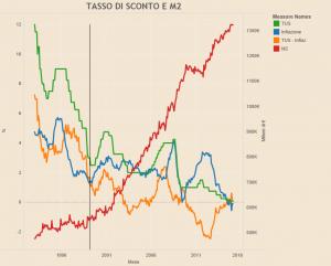 Euro, TUS, inflazione, M2
