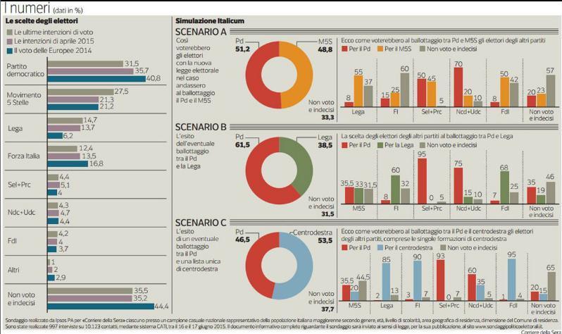 sondaggio ipsos intenzioni di voto ballottaggio