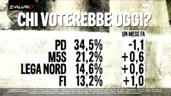 Mafia capitale: percentuali di voto dei principali partiti e variazione rispetto a un mese fa