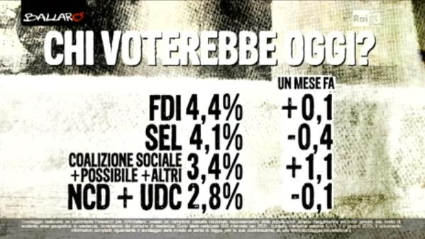 Mafia Capitale, percentuale di voto e variazone dei partiti minori