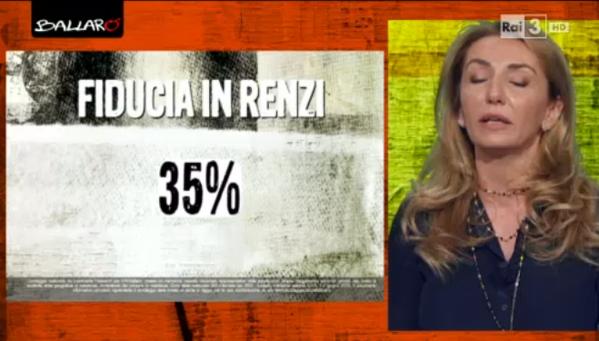 Mafia capitale: percentuale della fiducia in Renzi