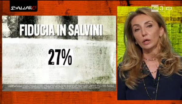 Mafia capitale: percentuale della fiducia in Salvini