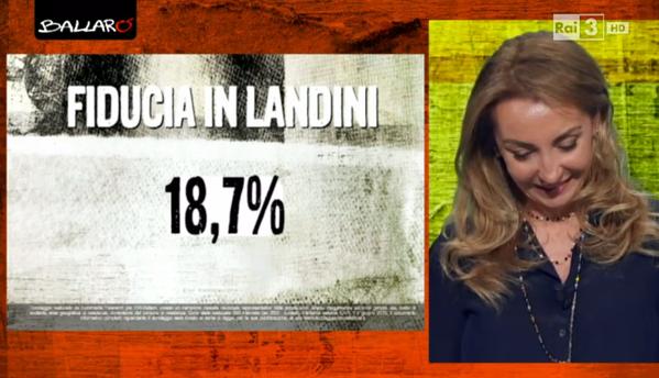 Mafia capitale: percentuale della fiducia in Landini
