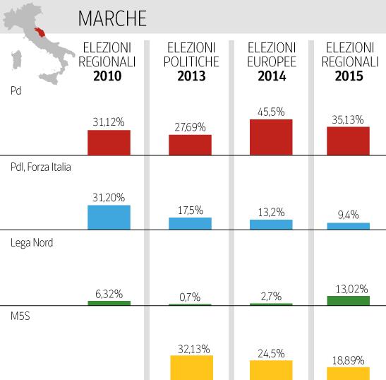 Elezioni regionali: percentuali dei diversi partiti nelle elezioni dal 2010 a oggi