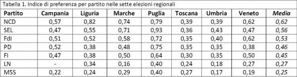 Preferenze M5S regionali